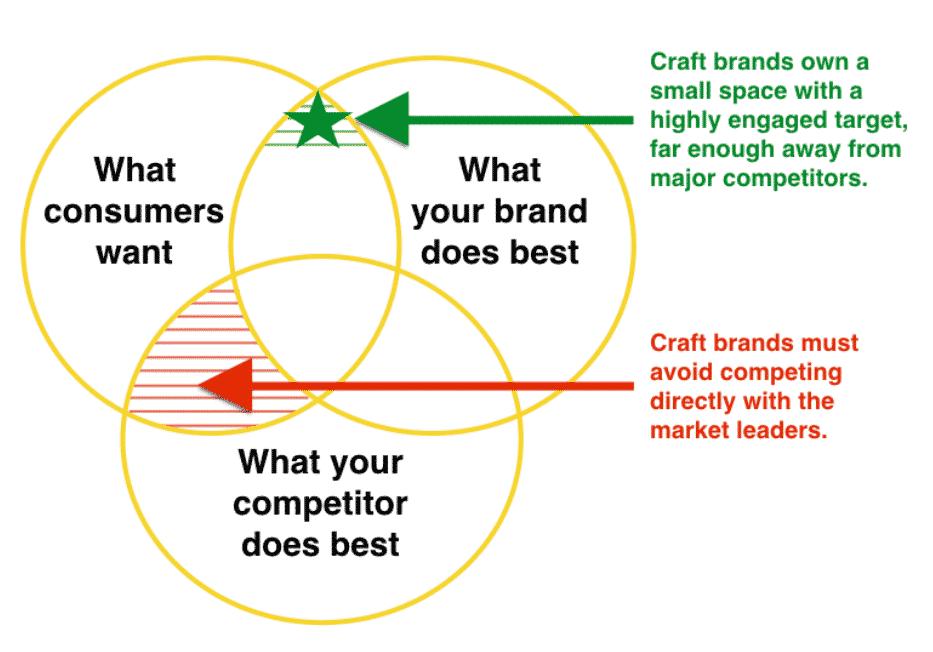 craft brands